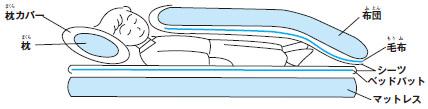 画像:寝具の敷き方